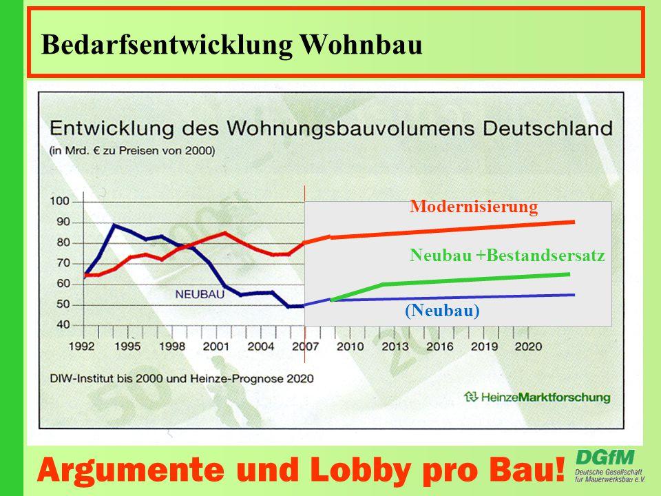 Bedarfsentwicklung Wohnbau Argumente und Lobby pro Bau.
