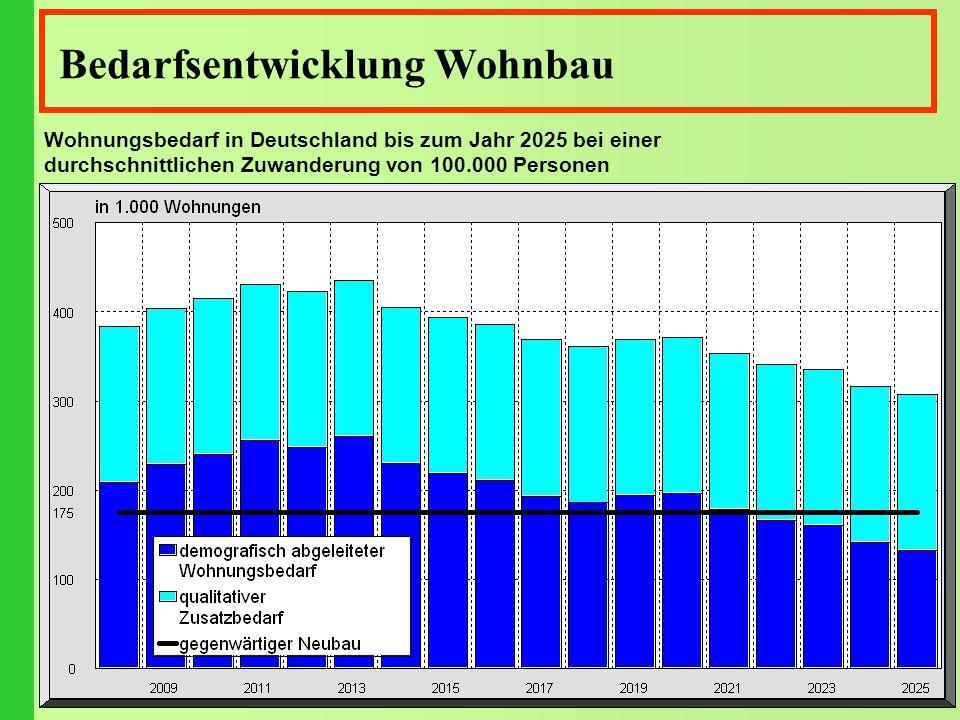 Bedarfsentwicklung Wohnbau Wohnungsbedarf in Deutschland bis zum Jahr 2025 bei einer durchschnittlichen Zuwanderung von 100.000 Personen