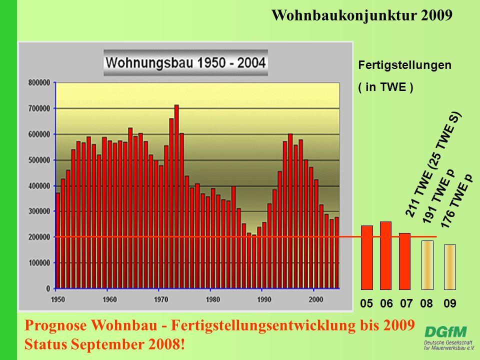 Wohnbaukonjunktur 2009 05 06 07 08 09 Fertigstellungen ( in TWE ) 211 TWE (25 TWE S) 191 TWE p 176 TWE p Prognose Wohnbau - Fertigstellungsentwicklung bis 2009 Status September 2008!