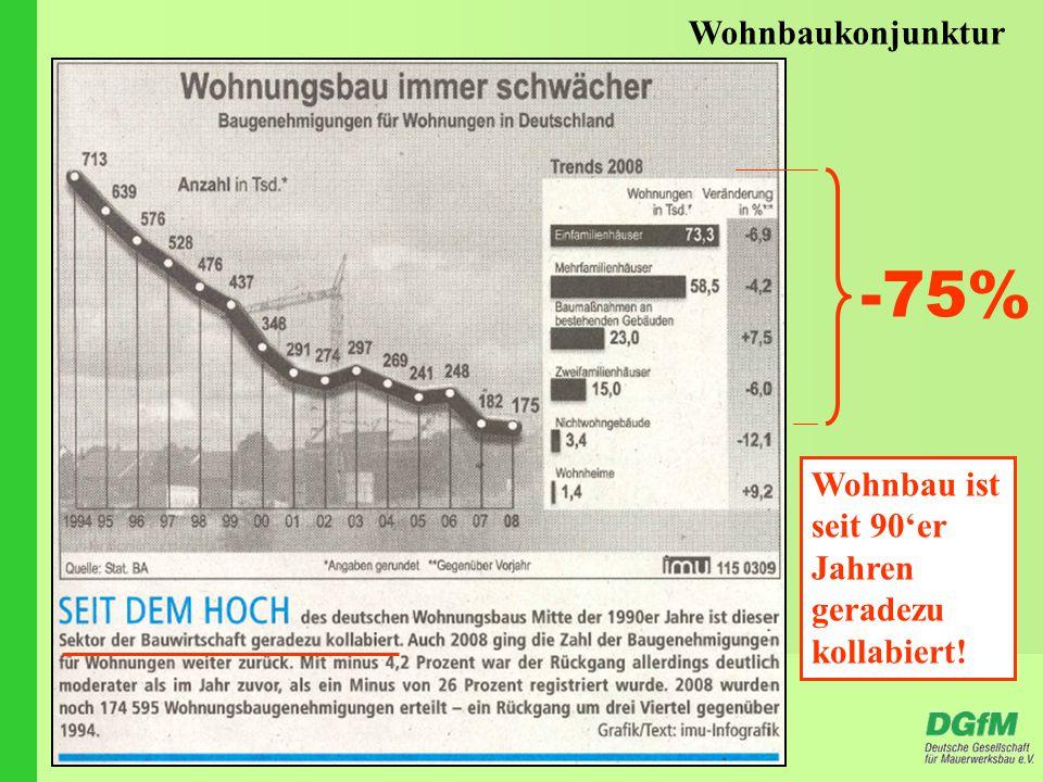 Wohnbaukonjunktur Wohnbau ist seit 90'er Jahren geradezu kollabiert! -75%