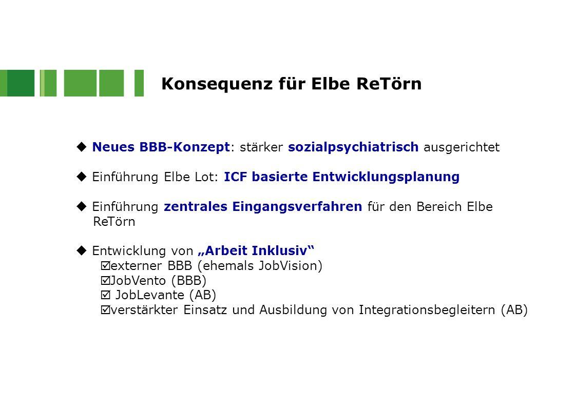 Konsequenz für Elbe ReTörn  Neues BBB-Konzept: stärker sozialpsychiatrisch ausgerichtet  Einführung Elbe Lot: ICF basierte Entwicklungsplanung  Ein