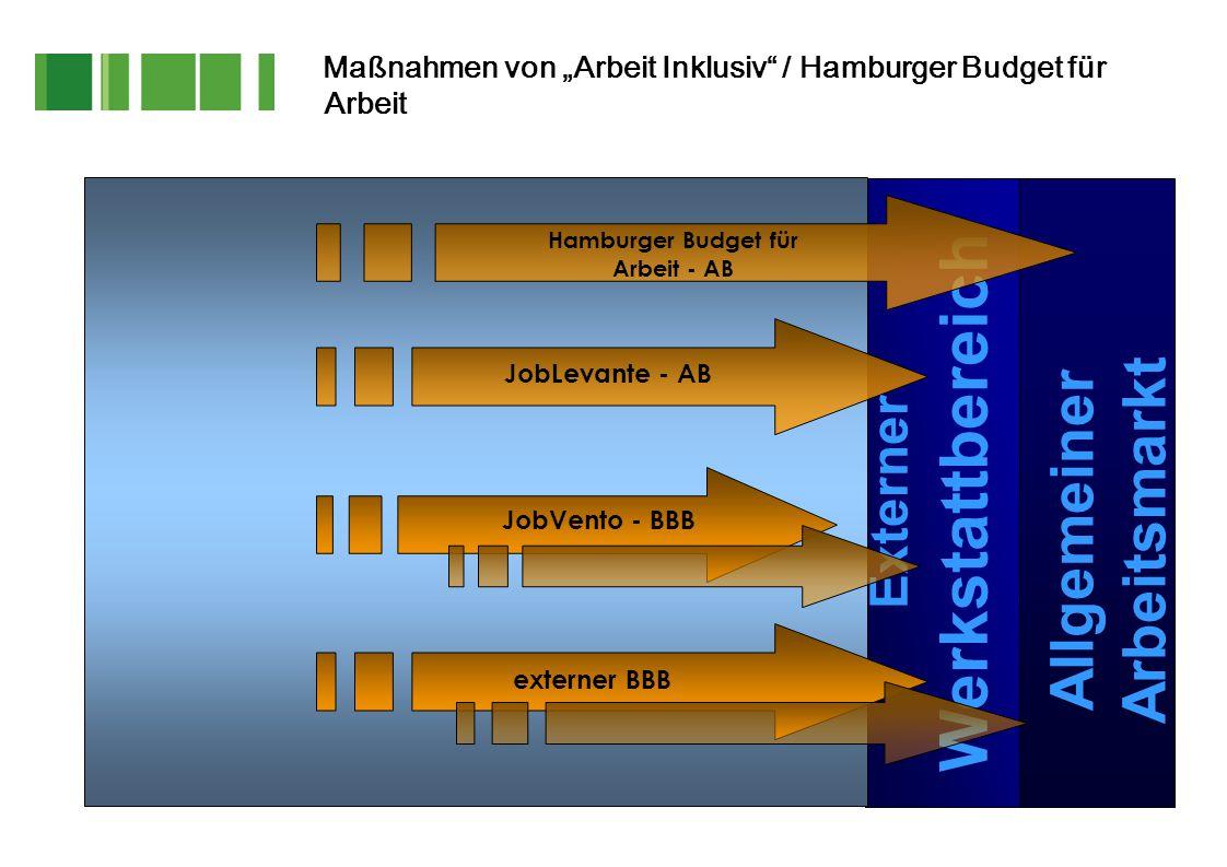 """Maßnahmen von """"Arbeit Inklusiv"""" / Hamburger Budget für Arbeit JobLevante - AB Externer Werkstattbereich JobVento - BBB externer BBB Allgemeiner Arbeit"""