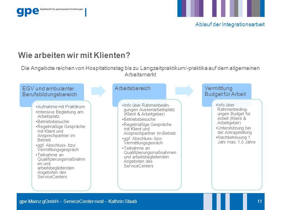 11 Ablauf der Integrationsarbeit Wie arbeiten wir mit Klienten? Die Angebote reichen von Hospitationstag bis zu Langzeitpraktikum/-praktika auf dem al