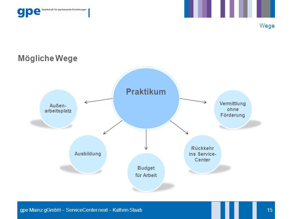 Mögliche Wege Wege 15 Praktikum Außen- arbeitsplatz Ausbildung Budget für Arbeit Rückkehr ins Service- Center Vermittlung ohne Förderung gpe Mainz gGm