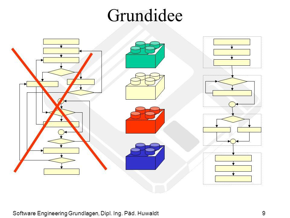 Software Engineering Grundlagen, Dipl. Ing. Päd. Huwaldt9 Grundidee