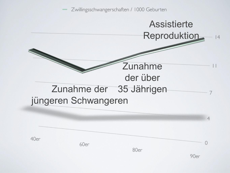 Zunahme der jüngeren Schwangeren Zunahme der über 35 Jährigen Assistierte Reproduktion