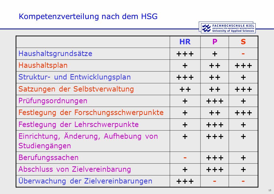 10 Kompetenzverteilung nach dem HSG HRPS Haushaltsgrundsätze++++- Haushaltsplan++++++ Struktur- und Entwicklungsplan++++++ Satzungen der Selbstverwalt