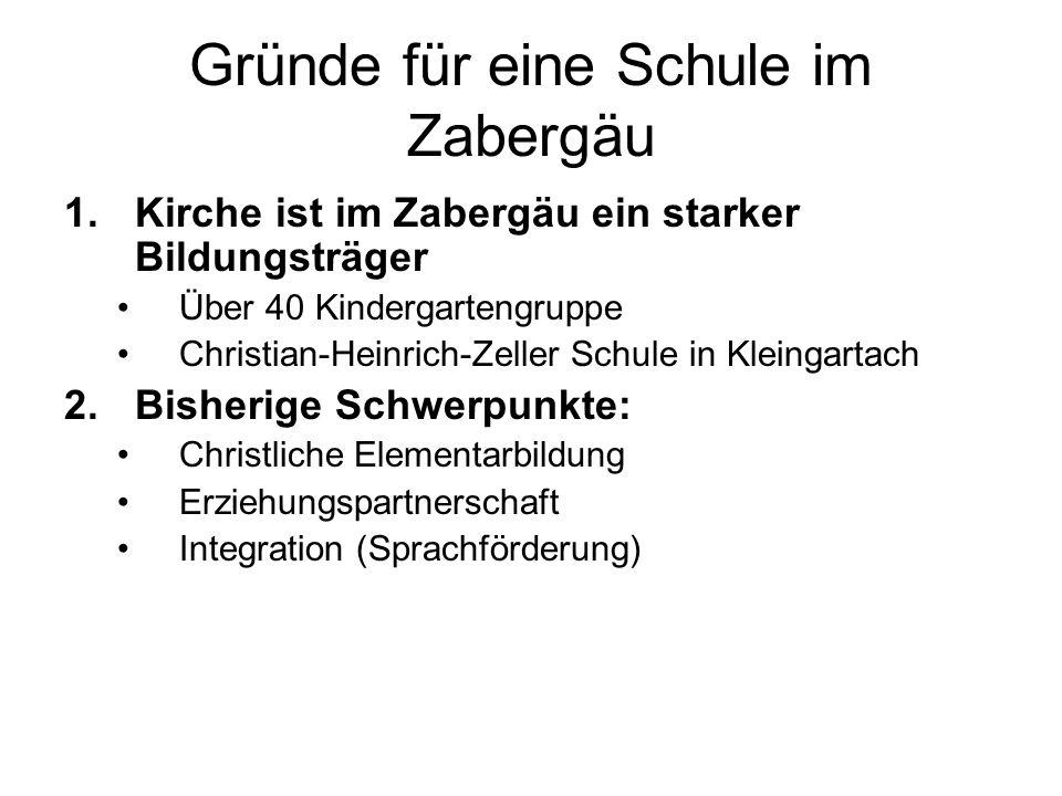 Gründe für eine Schule im Zabergäu 1.Kirche ist im Zabergäu ein starker Bildungsträger Über 40 Kindergartengruppe Christian-Heinrich-Zeller Schule in Kleingartach 2.Bisherige Schwerpunkte: Christliche Elementarbildung Erziehungspartnerschaft Integration (Sprachförderung)