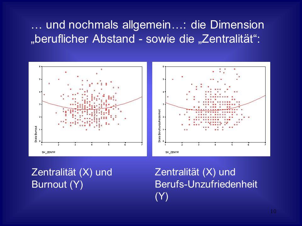 """10 Zentralität (X) und Burnout (Y) Zentralität (X) und Berufs-Unzufriedenheit (Y) … und nochmals allgemein…: die Dimension """"beruflicher Abstand - sowie die """"Zentralität :"""