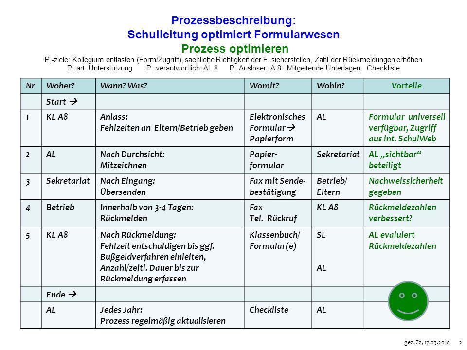 22 Prozessbeschreibung: Schulleitung optimiert Formularwesen Prozess optimieren P,-ziele: Kollegium entlasten (Form/Zugriff), sachliche Richtigkeit der F.