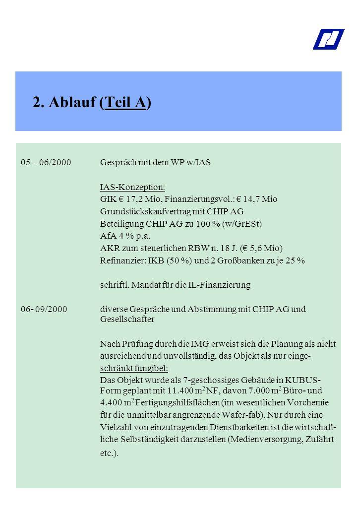 2. Ablauf (Teil A) 05 – 06/2000Gespräch mit dem WP w/IAS IAS-Konzeption: GIK € 17,2 Mio, Finanzierungsvol.: € 14,7 Mio Grundstückskaufvertrag mit CHIP