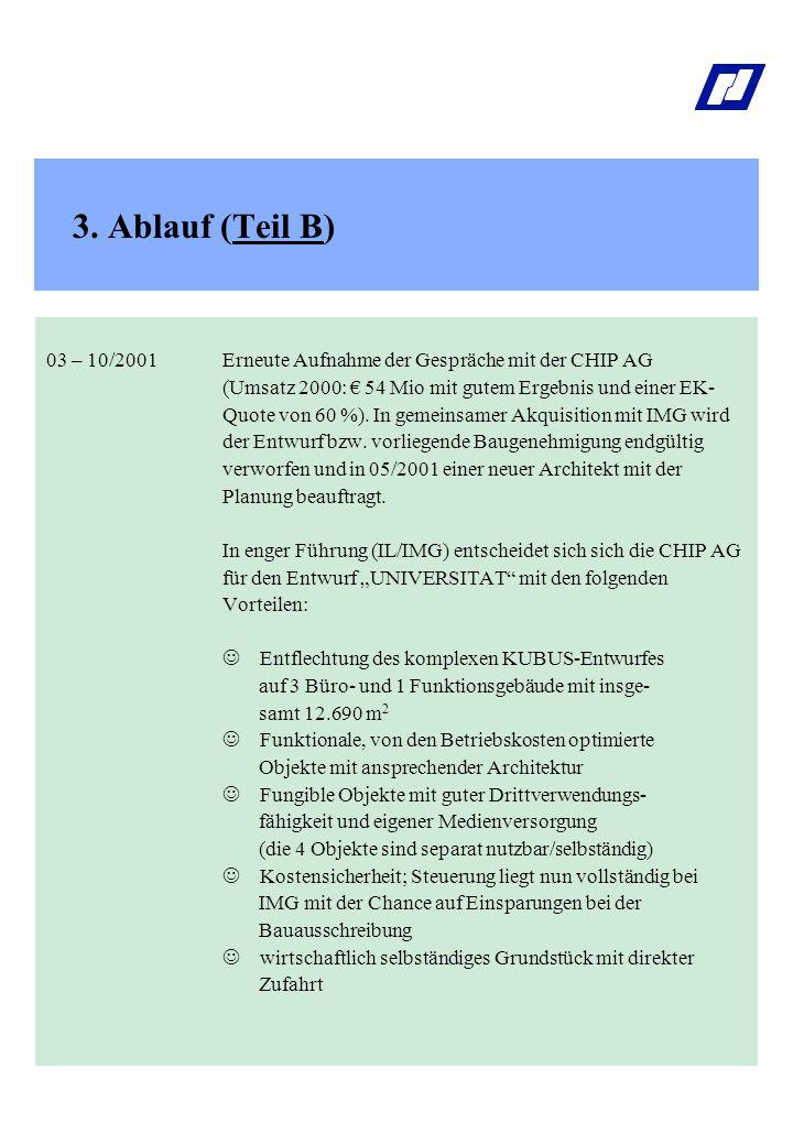 3. Ablauf (Teil B) 03 – 10/2001Erneute Aufnahme der Gespräche mit der CHIP AG (Umsatz 2000: € 54 Mio mit gutem Ergebnis und einer EK- Quote von 60 %).
