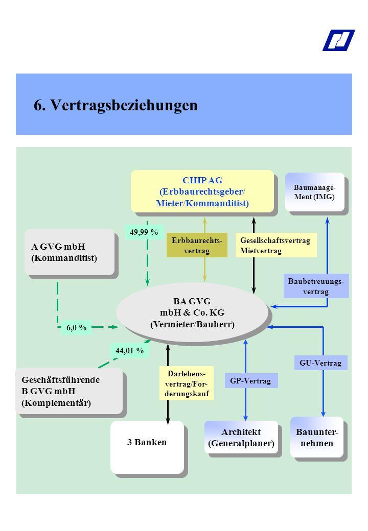 6.Vertragsbeziehungen 3 Banken BA GVG mbH & Co. KG (Vermieter/Bauherr) BA GVG mbH & Co.