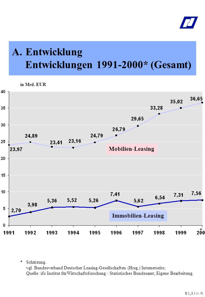 in Mrd.EUR B.3_S.1 (v. 9) Mobilien-Leasing Immobilien-Leasing * *Schätzung.