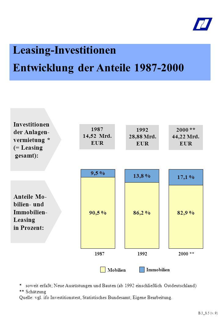 *soweit erfaßt; Neue Ausrüstungen und Bauten (ab 1992 einschließlich Ostdeutschland) **Schätzung Quelle: vgl.