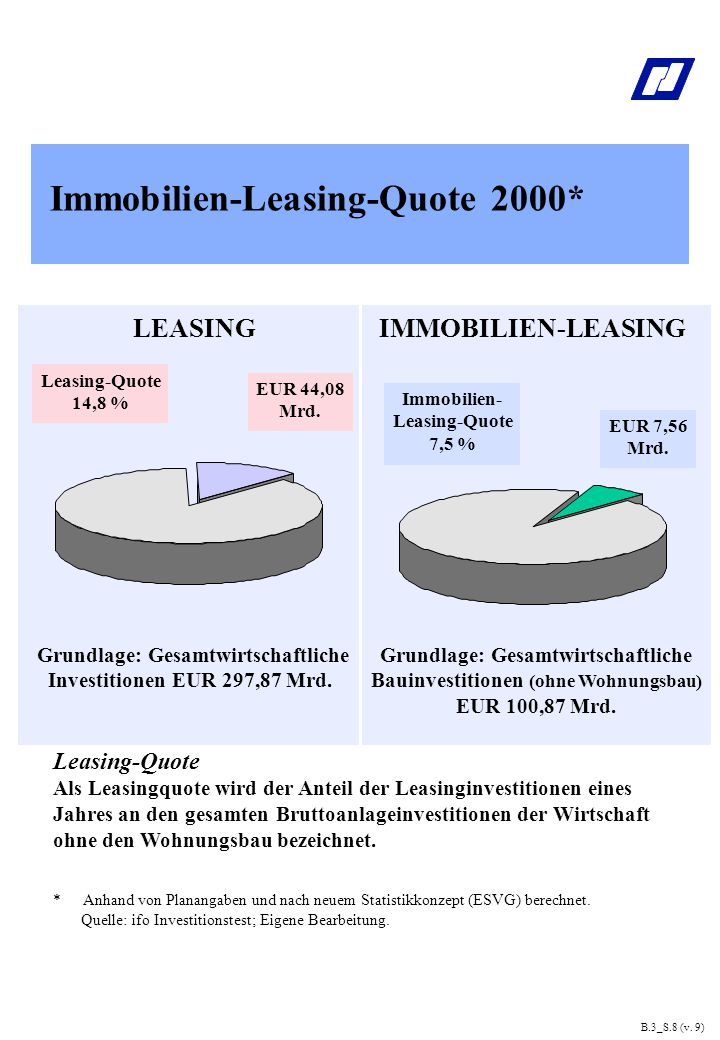 B.3_S.9 (v. 9) Anteil am Leasing-Volumen in Europa 1998 (%)
