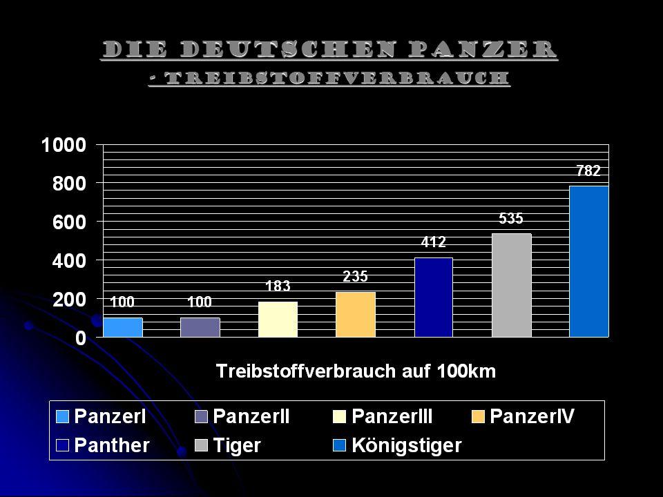 Die Deutschen Panzer - Treibstoffverbrauch