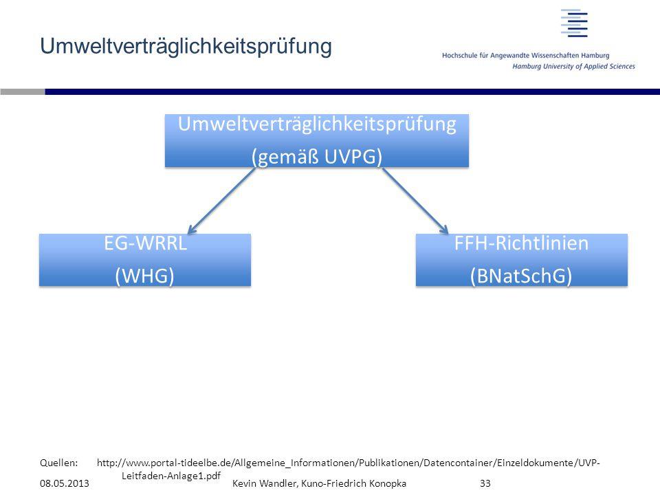 Quellen: Umweltverträglichkeitsprüfung 08.05.2013Kevin Wandler, Kuno-Friedrich Konopka33 Umweltverträglichkeitsprüfung (gemäß UVPG) FFH-Richtlinien (B
