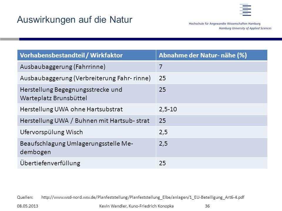 Quellen: Auswirkungen auf die Natur 08.05.2013Kevin Wandler, Kuno-Friedrich Konopka36 Vorhabensbestandteil / WirkfaktorAbnahme der Natur- nähe (%) Aus