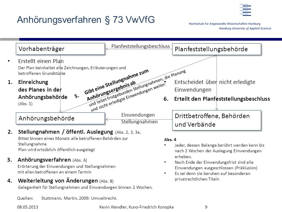 Quellen: Anhörungsverfahren § 73 VwVfG 08.05.2013Kevin Wandler, Kuno-Friedrich Konopka9 Vorhabenträger Planfeststellungsbehörde Anhörungsbehörde Dritt