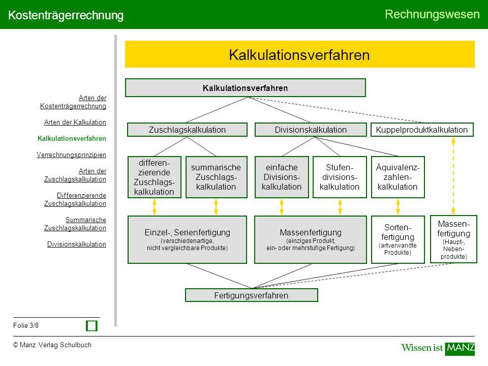 © Manz Verlag Schulbuch Rechnungswesen Folie 3/8 Kostenträgerrechnung Kalkulationsverfahren ZuschlagskalkulationDivisionskalkulationKuppelproduktkalku