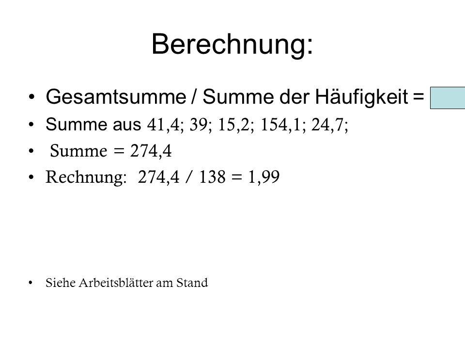 Berechnung: Gesamtsumme / Summe der Häufigkeit = Summe aus 41,4; 39; 15,2; 154,1; 24,7; Summe = 274,4 Rechnung: 274,4 / 138 = 1,99 Siehe Arbeitsblätte