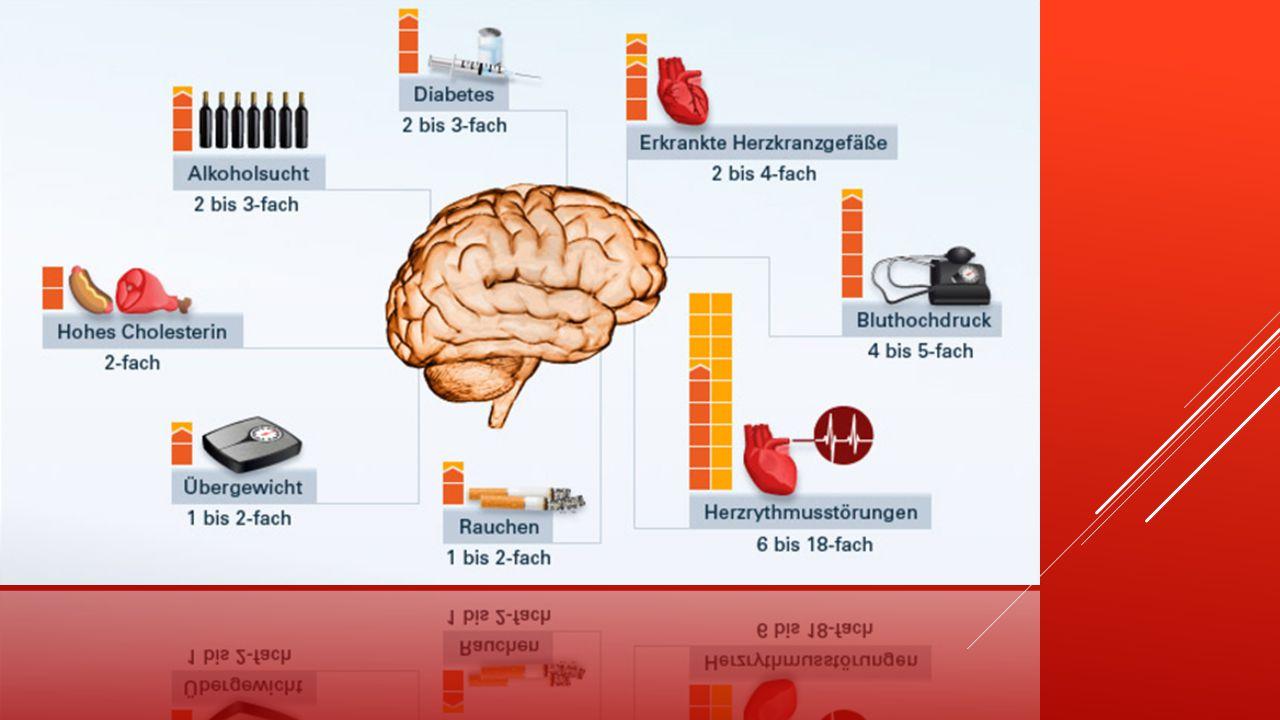 Risikofaktoren sind u.a. Bluthochdruck, Herzerkrankungen, Diabetes mellitus (Zuckerkrankheit), ein hoher Cholesterinspiegel (Blutfettwerte), Übergewic