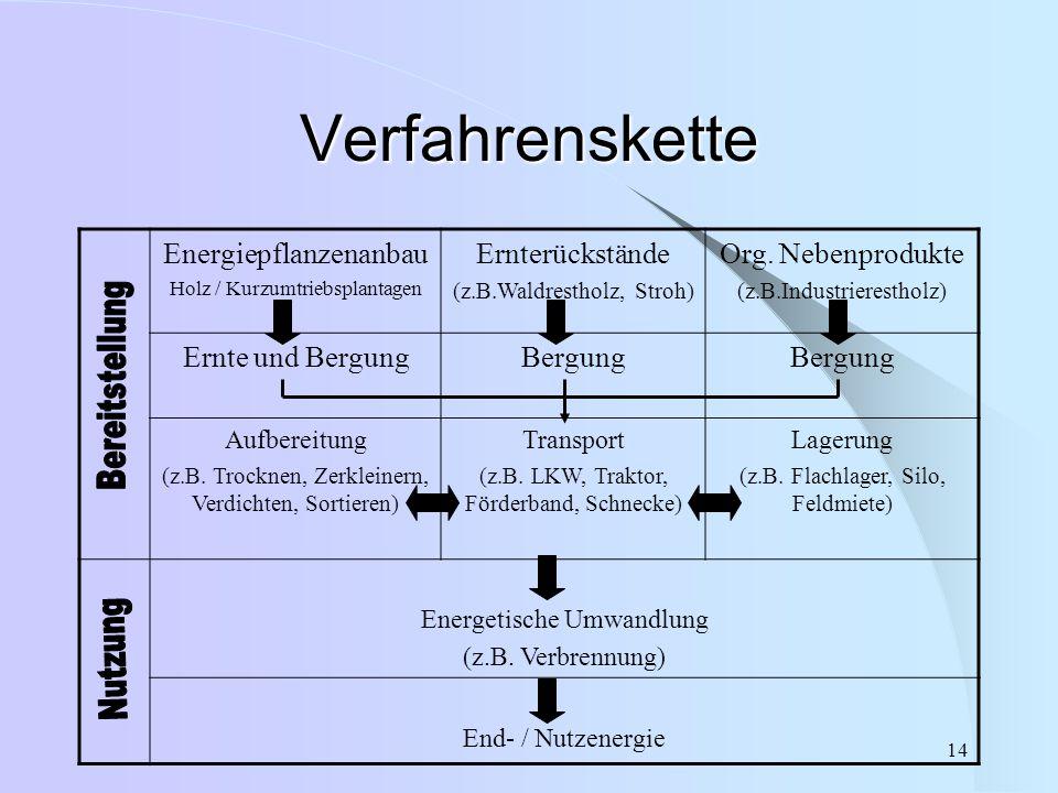 14 Verfahrenskette Energiepflanzenanbau Holz / Kurzumtriebsplantagen Ernterückstände (z.B.Waldrestholz, Stroh) Org. Nebenprodukte (z.B.Industrierestho