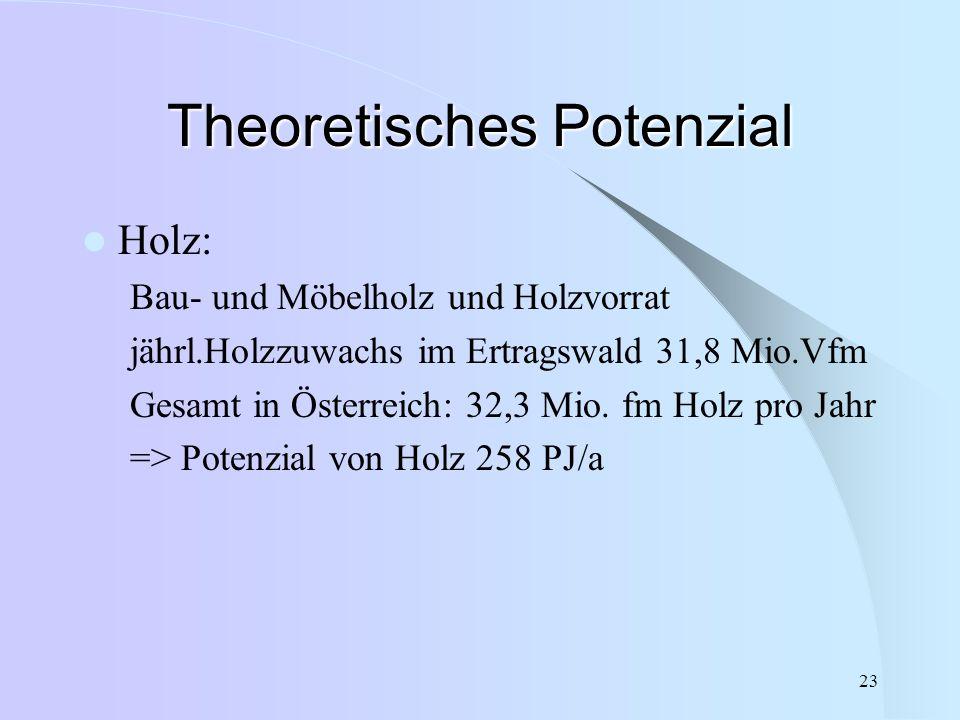 23 Theoretisches Potenzial Holz: Bau- und Möbelholz und Holzvorrat jährl.Holzzuwachs im Ertragswald 31,8 Mio.Vfm Gesamt in Österreich: 32,3 Mio. fm Ho