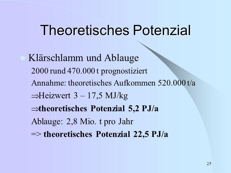 25 Theoretisches Potenzial Klärschlamm und Ablauge 2000 rund 470.000 t prognostiziert Annahme: theoretisches Aufkommen 520.000 t/a  Heizwert 3 – 17,5