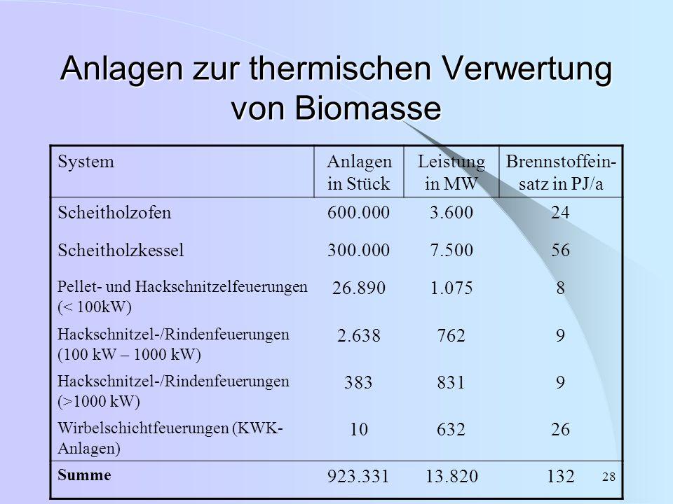 28 Anlagen zur thermischen Verwertung von Biomasse SystemAnlagen in Stück Leistung in MW Brennstoffein- satz in PJ/a Scheitholzofen600.0003.60024 Sche
