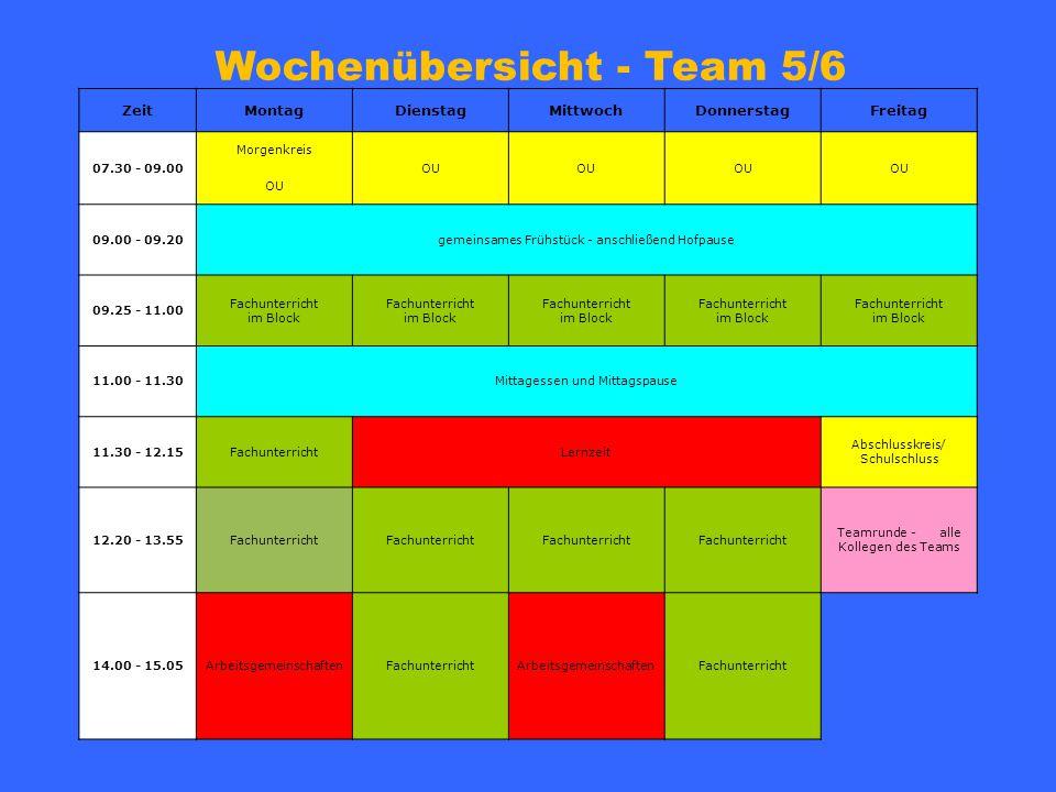 Wochenübersicht - Team 5/6 ZeitMontagDienstagMittwochDonnerstagFreitag 07.30 - 09.00 Morgenkreis OU 09.00 - 09.20gemeinsames Frühstück - anschließend