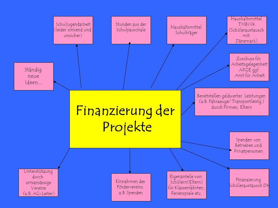 Finanzierung der Projekte Schuljugendarbeit (leider sinkend und unsicher) Bereitstellen geldwerter Leistungen (z.B. Fahrzeuge/ Transportleistg.) durch