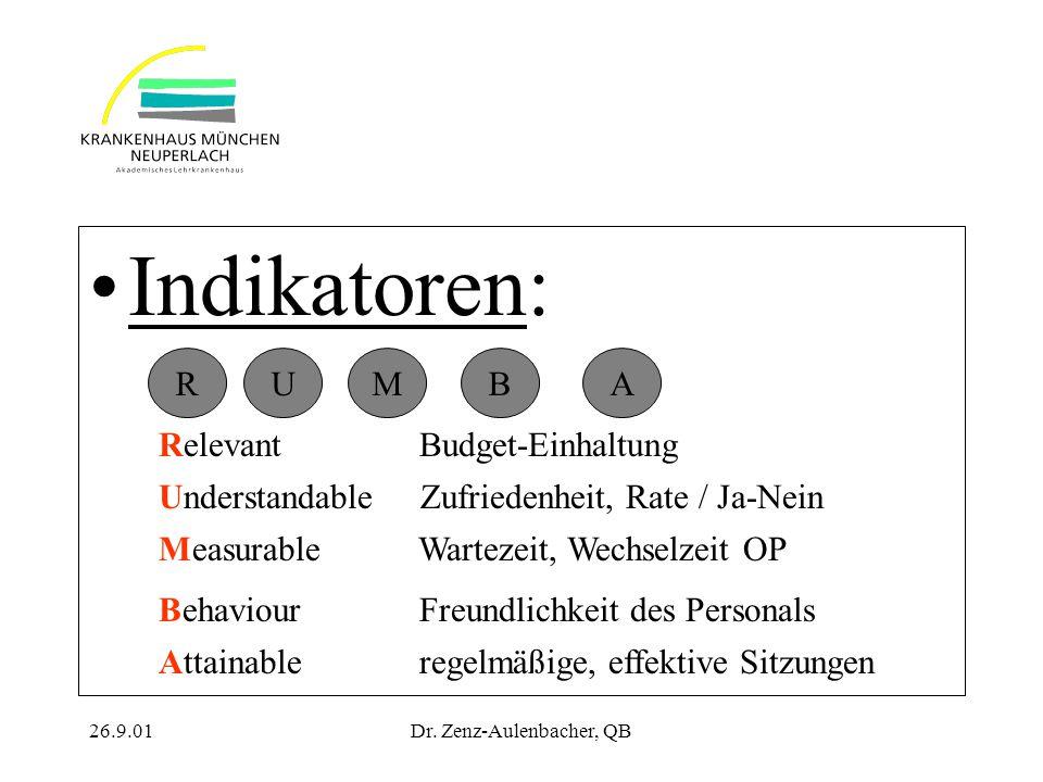 26.9.01Dr. Zenz-Aulenbacher, QB Indikatoren: RMUAB Relevant Budget-Einhaltung Understandable Zufriedenheit, Rate / Ja-Nein Measurable Wartezeit, Wechs