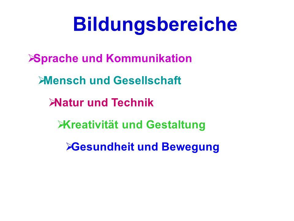 Bildungsbereiche  Sprache und Kommunikation  Mensch und Gesellschaft  Natur und Technik  Kreativität und Gestaltung  Gesundheit und Bewegung