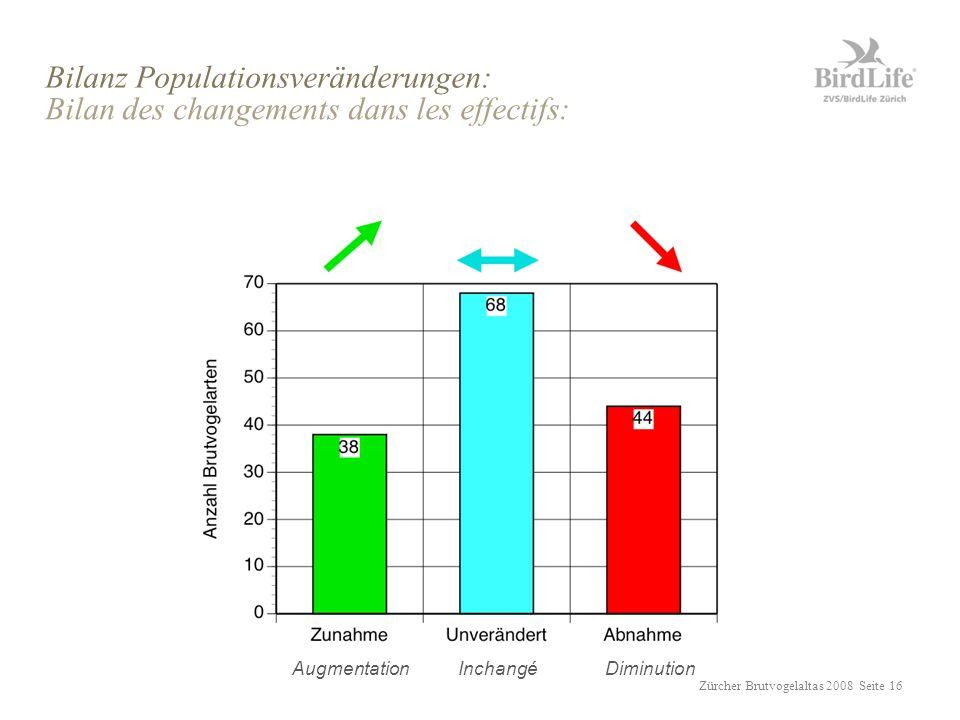 Zürcher Brutvogelaltas 2008 Seite 16 Bilanz Populationsveränderungen: Bilan des changements dans les effectifs: AugmentationDiminutionInchangé