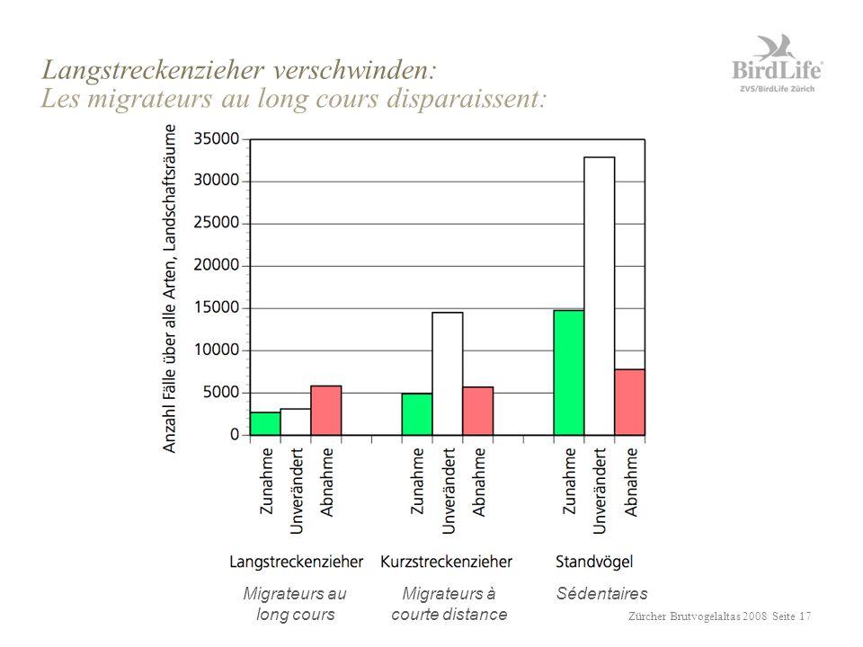 Zürcher Brutvogelaltas 2008 Seite 17 Langstreckenzieher verschwinden: Les migrateurs au long cours disparaissent: Migrateurs au long cours SédentairesMigrateurs à courte distance