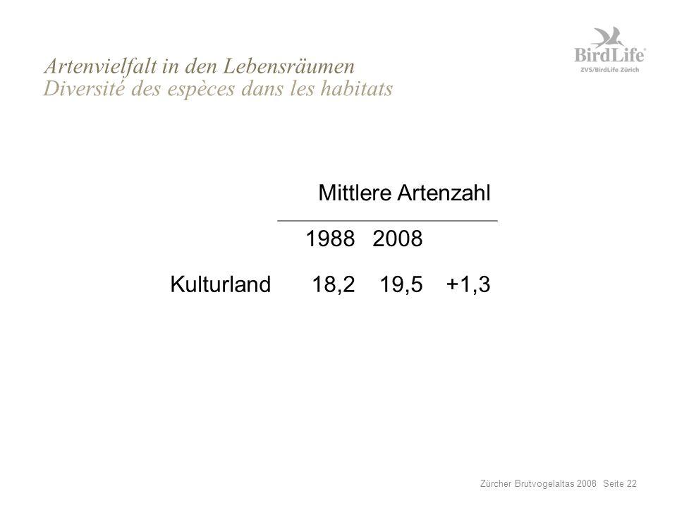 Zürcher Brutvogelaltas 2008 Seite 22 Mittlere Artenzahl 19882008 Kulturland18,219,5+1,3 Siedlungen19,320,0+0,7 Wald25,124,7–0,4 Artenvielfalt in den Lebensräumen Diversité des espèces dans les habitats