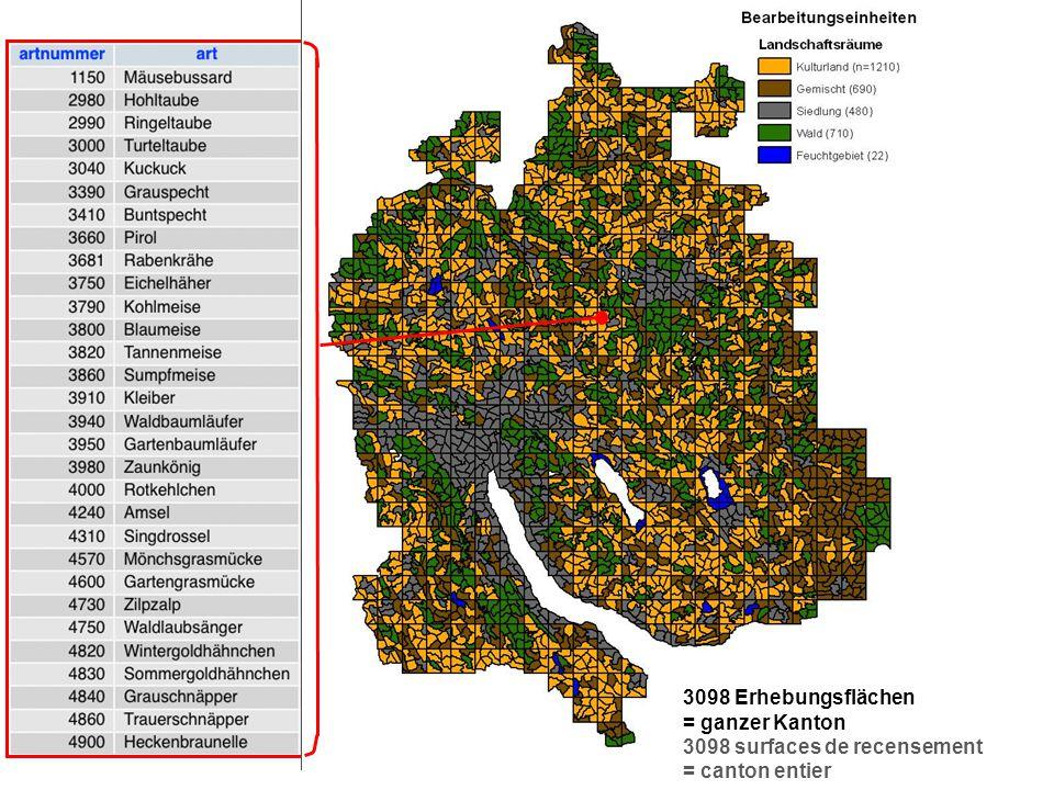 Zürcher Brutvogelaltas 2008 Seite 25 nach Arten- par espèces nach Lebensräumen- par habitats nach Gemeinden- par communes Kurzfassung der Resultate Résumé des résultats: