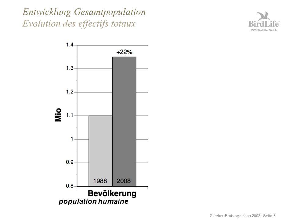 Zürcher Brutvogelaltas 2008 Seite 8 Entwicklung Gesamtpopulation Evolution des effectifs totaux oiseaux nicheurspopulation humaine