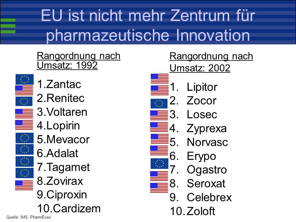 EU ist nicht mehr Zentrum für pharmazeutische Innovation Rangordnung nach Umsatz: 2002 1.Lipitor 2.Zocor 3.Losec 4.Zyprexa 5.Norvasc 6.Erypo 7.Ogastro 8.Seroxat 9.Celebrex 10.Zoloft Rangordnung nach Umsatz: 1992 1.Zantac 2.Renitec 3.Voltaren 4.Lopirin 5.Mevacor 6.Adalat 7.Tagamet 8.Zovirax 9.Ciproxin 10.Cardizem Quelle: IMS, PharmExec