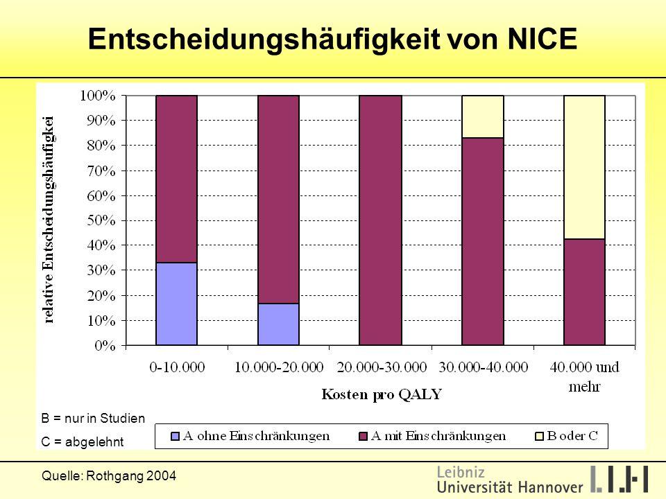 B = nur in Studien C = abgelehnt Quelle: Rothgang 2004 Entscheidungshäufigkeit von NICE