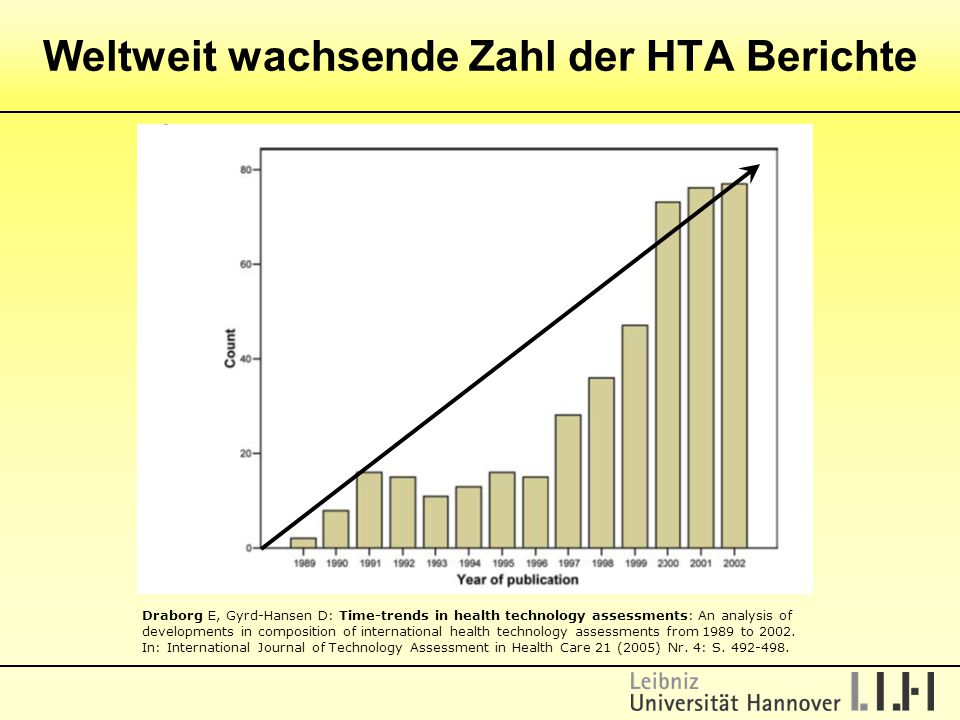 Weltweit wachsende Zahl der HTA Berichte Draborg E, Gyrd-Hansen D: Time-trends in health technology assessments: An analysis of developments in composition of international health technology assessments from 1989 to 2002.