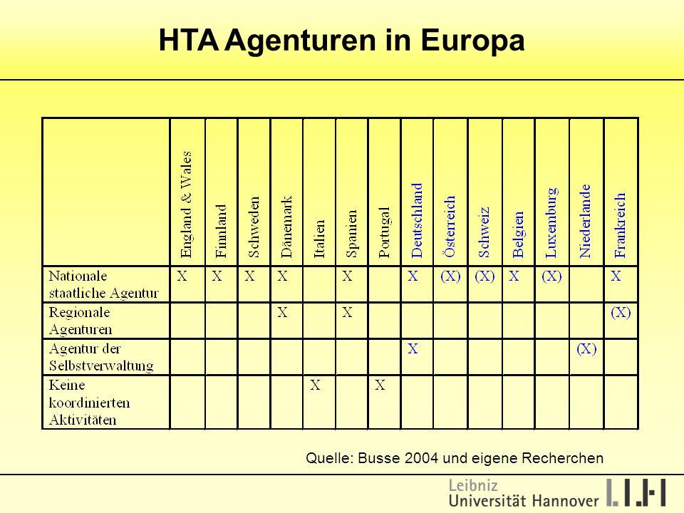 Quelle: Busse 2004 und eigene Recherchen HTA Agenturen in Europa