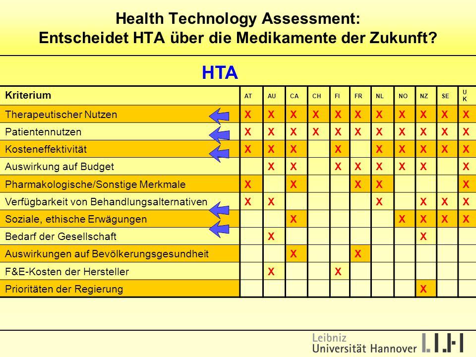 Health Technology Assessment: Entscheidet HTA über die Medikamente der Zukunft? HTA Kriterium ATAUCACHFIFRNLNONZSE UKUK Therapeutischer NutzenXXXXXXXX