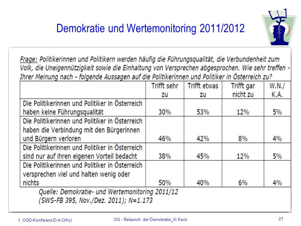 1. OGD-Konferenz-D-A-CH-LI OG - Relaunch der Demokratie_W.Keck 21 Demokratie und Wertemonitoring 2011/2012