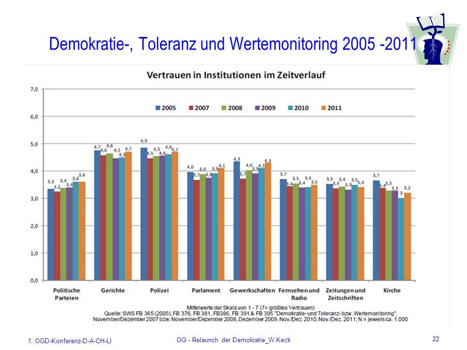 1. OGD-Konferenz-D-A-CH-LI OG - Relaunch der Demokratie_W.Keck 22 Demokratie-, Toleranz und Wertemonitoring 2005 -2011