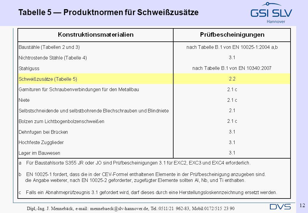 Dipl,-Ing. J. Mennebäck, e-mail: mennebaeck@slv-hannover.de, Tel.:0511/21 962-83, Mobil:0172/515 23 90 12 Tabelle 5 — Produktnormen für Schweißzusätze