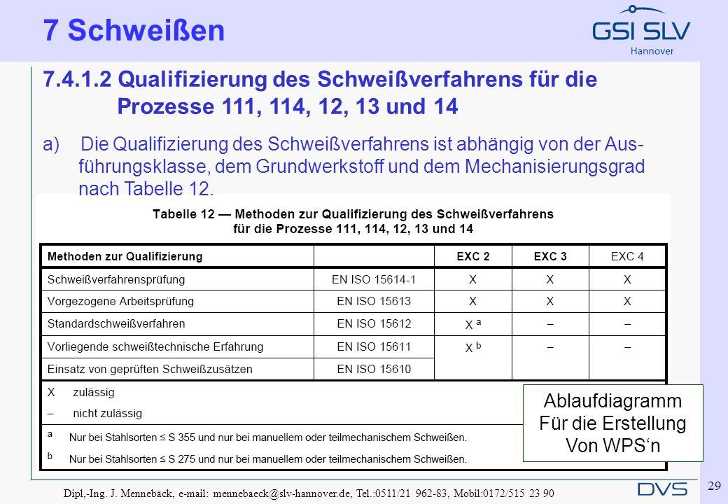 Dipl,-Ing. J. Mennebäck, e-mail: mennebaeck@slv-hannover.de, Tel.:0511/21 962-83, Mobil:0172/515 23 90 29 7 Schweißen 7.4.1.2 Qualifizierung des Schwe