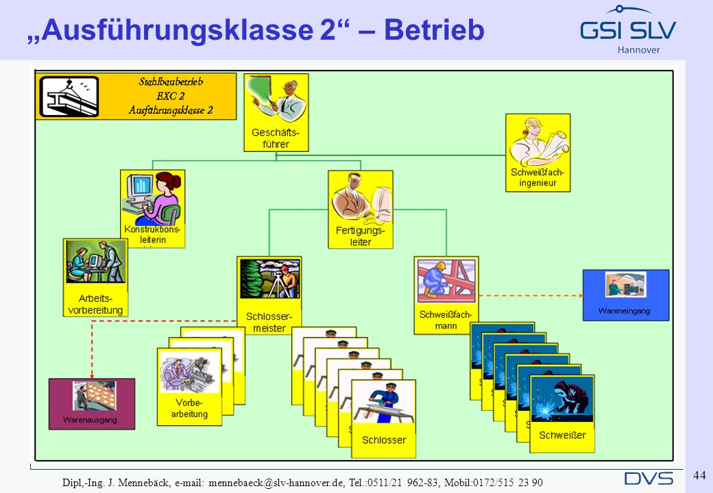 "Dipl,-Ing. J. Mennebäck, e-mail: mennebaeck@slv-hannover.de, Tel.:0511/21 962-83, Mobil:0172/515 23 90 44 ""Ausführungsklasse 2"" – Betrieb"